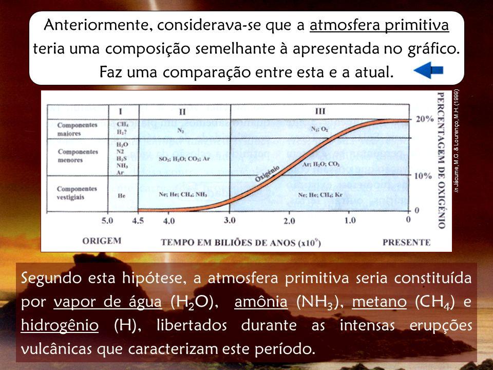 A principal diferença entre esta atmosfera primitiva e a atmosfera atual, reside no fato de a primeira não possuir Oxigênio (O 2 ).
