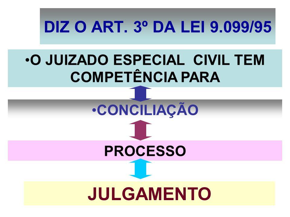 E) DE COBRANÇA DE SEGURO,RELATIVAMENTE AOS DANOS CAUSADOS EM ACIDENTE DE VEÍCULO, RESSALVADOS OS CASOS DE PROCESSO DE EXECUÇÃO;