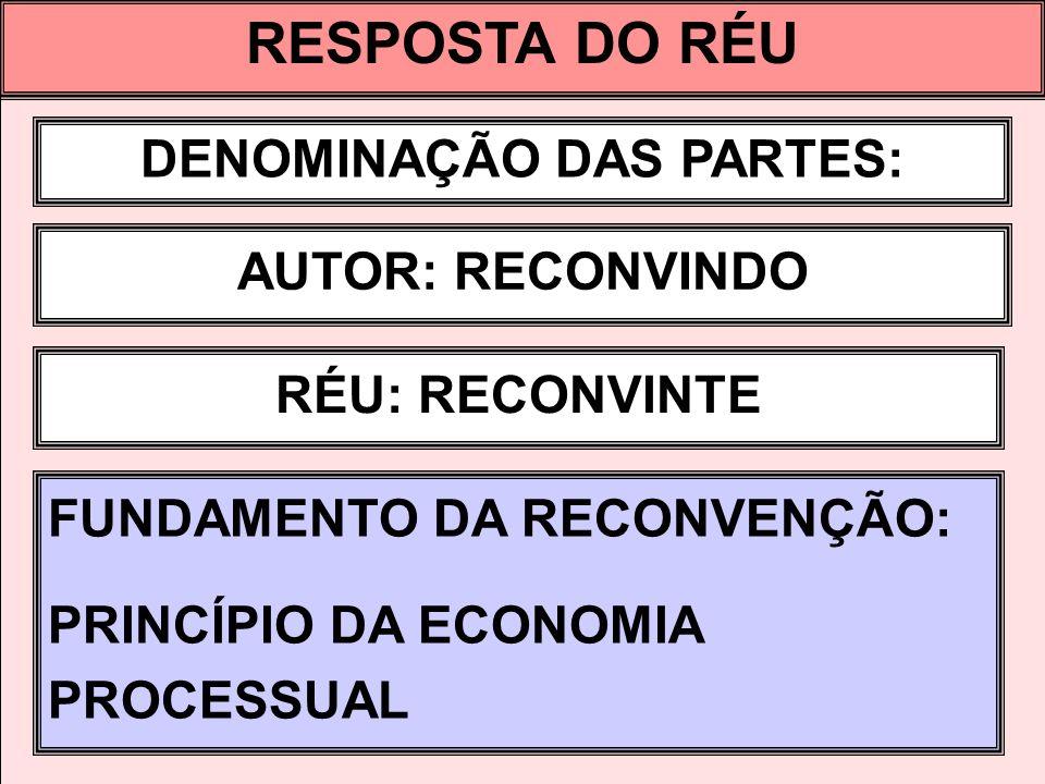 RESPOSTA DO RÉU DENOMINAÇÃO DAS PARTES: AUTOR: RECONVINDO RÉU: RECONVINTE FUNDAMENTO DA RECONVENÇÃO: PRINCÍPIO DA ECONOMIA PROCESSUAL