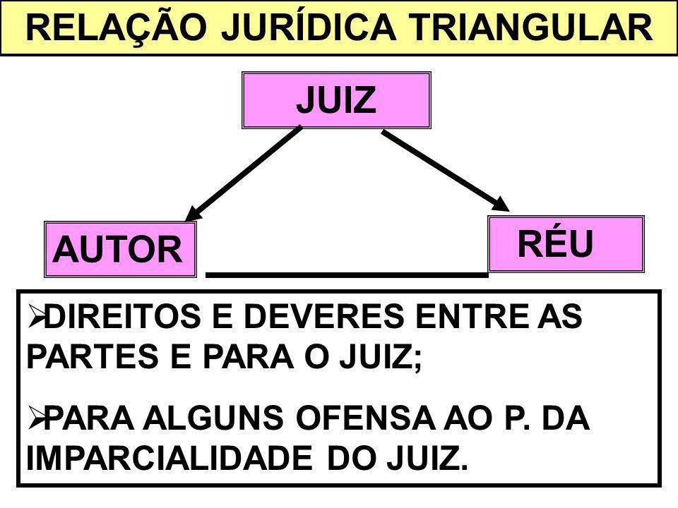 RELAÇÃO JURÍDICA TRIANGULAR AUTOR RÉU JUIZ DIREITOS E DEVERES ENTRE AS PARTES E PARA O JUIZ; PARA ALGUNS OFENSA AO P. DA IMPARCIALIDADE DO JUIZ.