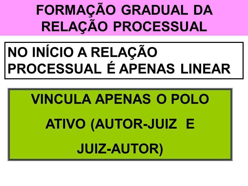 FORMAÇÃO GRADUAL DA RELAÇÃO PROCESSUAL NO INÍCIO A RELAÇÃO PROCESSUAL É APENAS LINEAR VINCULA APENAS O POLO ATIVO (AUTOR-JUIZ E JUIZ-AUTOR)