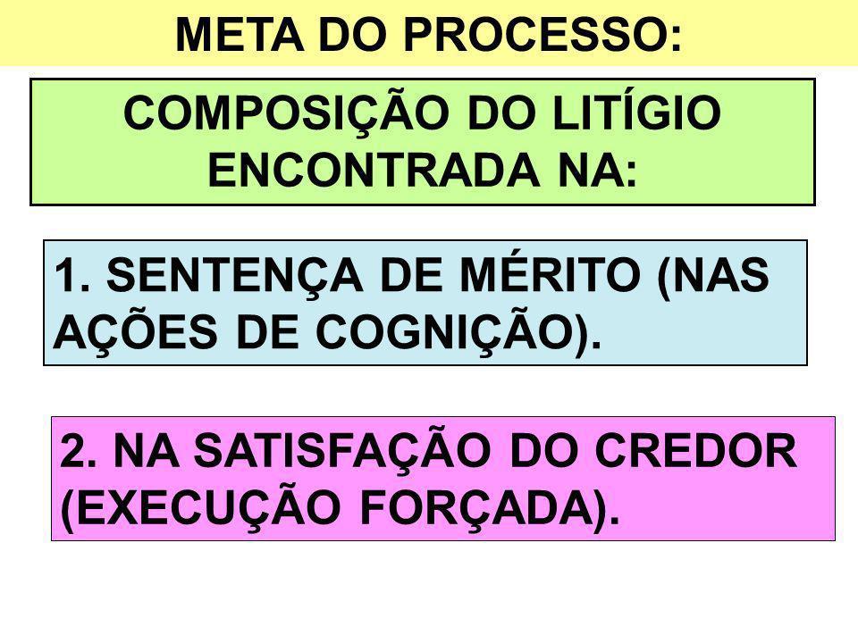 META DO PROCESSO: COMPOSIÇÃO DO LITÍGIO ENCONTRADA NA: 1. SENTENÇA DE MÉRITO (NAS AÇÕES DE COGNIÇÃO). 2. NA SATISFAÇÃO DO CREDOR (EXECUÇÃO FORÇADA).
