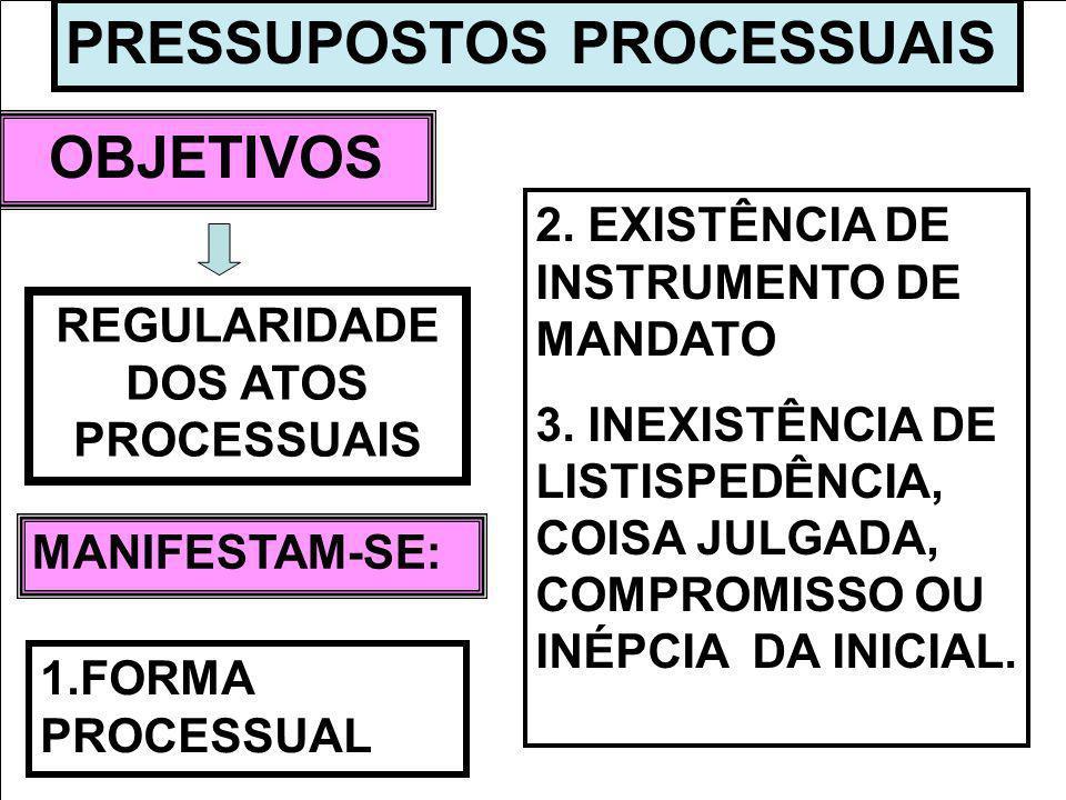 PRESSUPOSTOS PROCESSUAIS OBJETIVOS MANIFESTAM-SE: REGULARIDADE DOS ATOS PROCESSUAIS 1.FORMA PROCESSUAL 2. EXISTÊNCIA DE INSTRUMENTO DE MANDATO 3. INEX