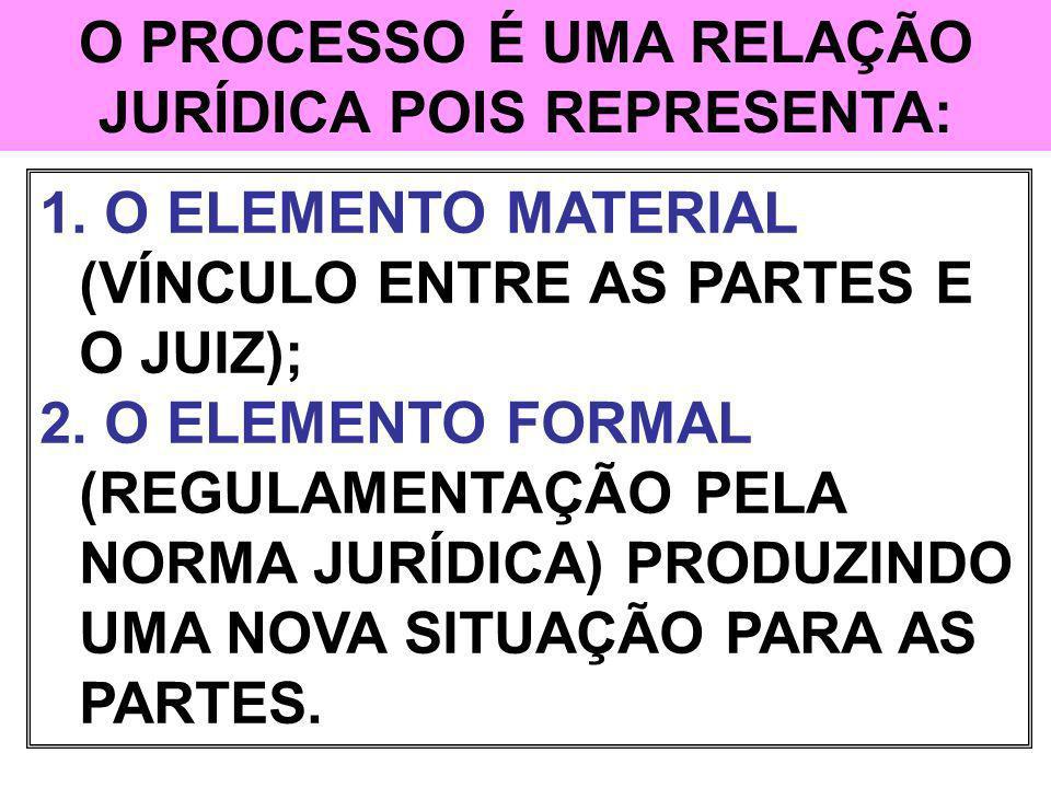 SUJEITOS DA RELAÇÃO JURÍDICA PROCESSUAL 03 TEORIAS EXPRESSAM GRAFICAMENTE A RELAÇÃO JURÍDICA PROCESSUAL: LINEAR TRIANGULAR ANGULAR