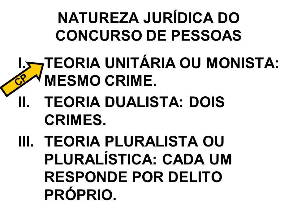 NATUREZA JURÍDICA DO CONCURSO DE PESSOAS I.TEORIA UNITÁRIA OU MONISTA: MESMO CRIME. II.TEORIA DUALISTA: DOIS CRIMES. III.TEORIA PLURALISTA OU PLURALÍS