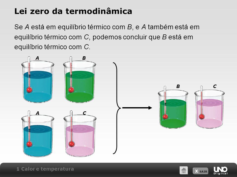 X SAIR Lei zero da termodinâmica Se A está em equilíbrio térmico com B, e A também está em equilíbrio térmico com C, podemos concluir que B está em eq