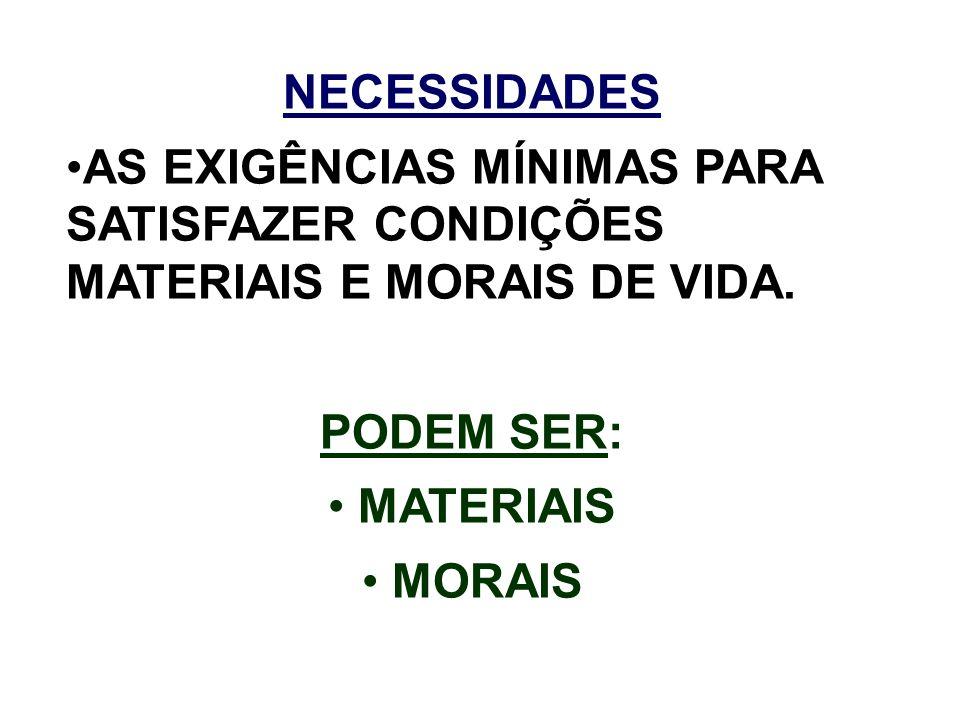 NECESSIDADES AS EXIGÊNCIAS MÍNIMAS PARA SATISFAZER CONDIÇÕES MATERIAIS E MORAIS DE VIDA. PODEM SER: MATERIAIS MORAIS