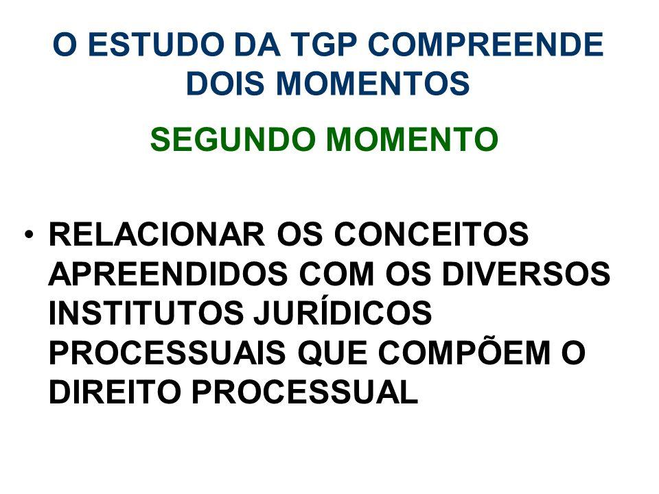 O ESTUDO DA TGP COMPREENDE DOIS MOMENTOS SEGUNDO MOMENTO RELACIONAR OS CONCEITOS APREENDIDOS COM OS DIVERSOS INSTITUTOS JURÍDICOS PROCESSUAIS QUE COMP