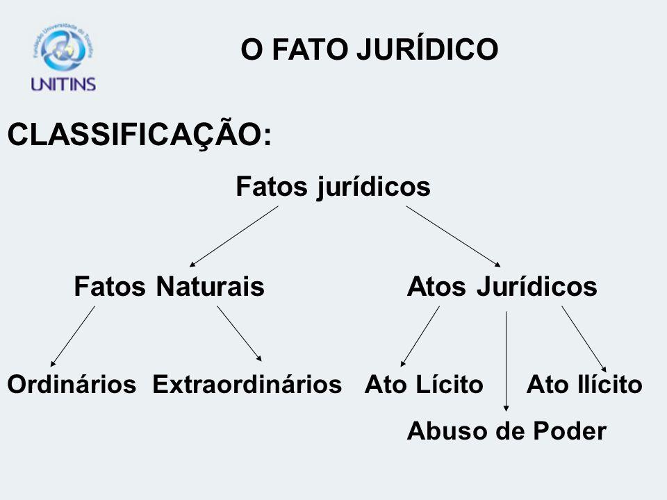 CLASSIFICAÇÃO: Fatos jurídicos Fatos NaturaisAtos Jurídicos Ordinários Extraordinários Ato Lícito Ato Ilícito Abuso de Poder O FATO JURÍDICO