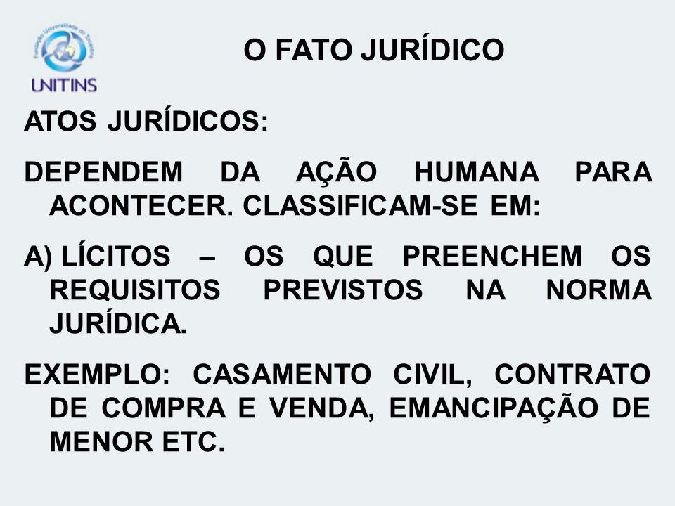 ATOS JURÍDICOS: DEPENDEM DA AÇÃO HUMANA PARA ACONTECER. CLASSIFICAM-SE EM: A) LÍCITOS – OS QUE PREENCHEM OS REQUISITOS PREVISTOS NA NORMA JURÍDICA. EX