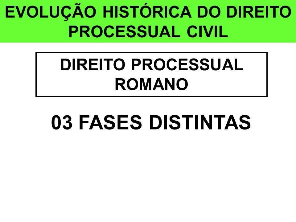 EVOLUÇÃO HISTÓRICA DO DIREITO PROCESSUAL CIVIL DIREITO PROCESSUAL ROMANO 03 FASES DISTINTAS
