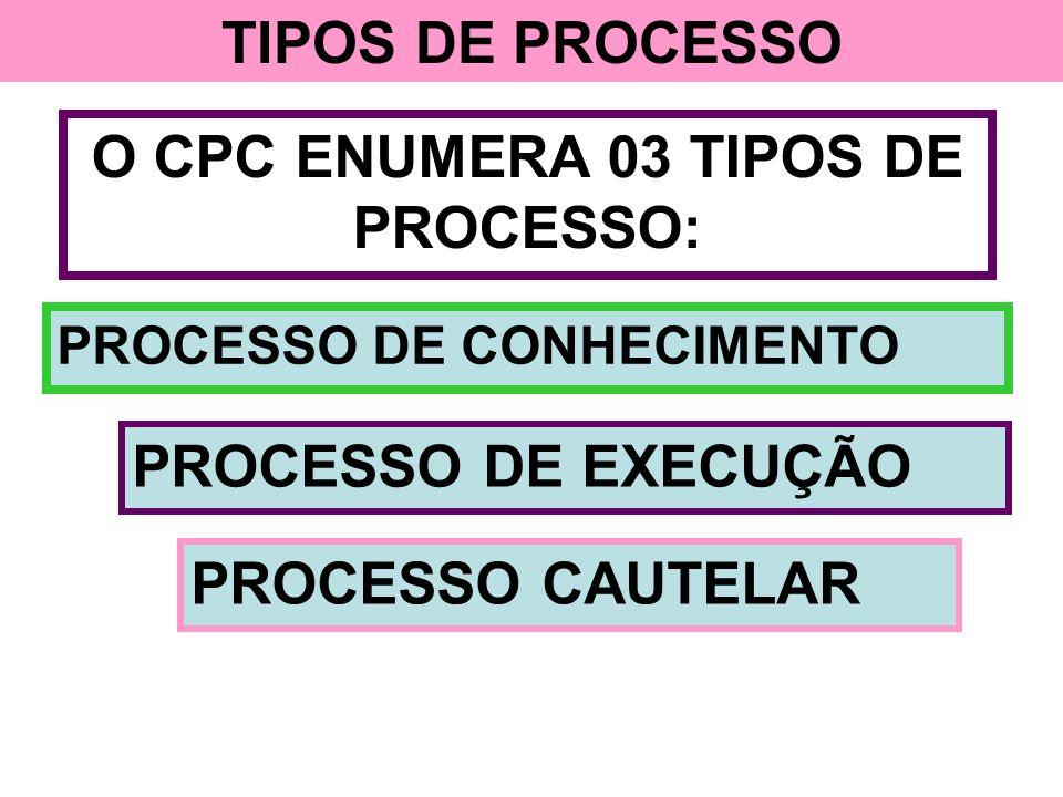TIPOS DE PROCESSO O CPC ENUMERA 03 TIPOS DE PROCESSO: PROCESSO DE CONHECIMENTO PROCESSO DE EXECUÇÃO PROCESSO CAUTELAR