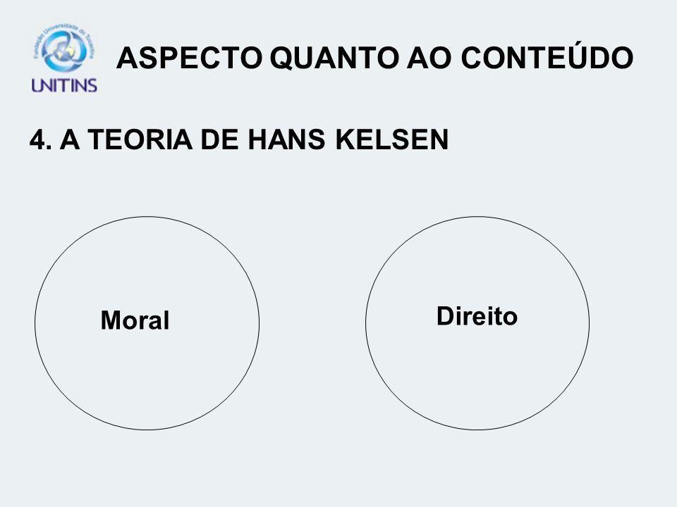 ASPECTO QUANTO AO CONTEÚDO 4. A TEORIA DE HANS KELSEN Moral Direito