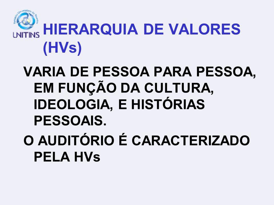 HIERARQUIA DE VALORES (HVs) VARIA DE PESSOA PARA PESSOA, EM FUNÇÃO DA CULTURA, IDEOLOGIA, E HISTÓRIAS PESSOAIS. O AUDITÓRIO É CARACTERIZADO PELA HVs
