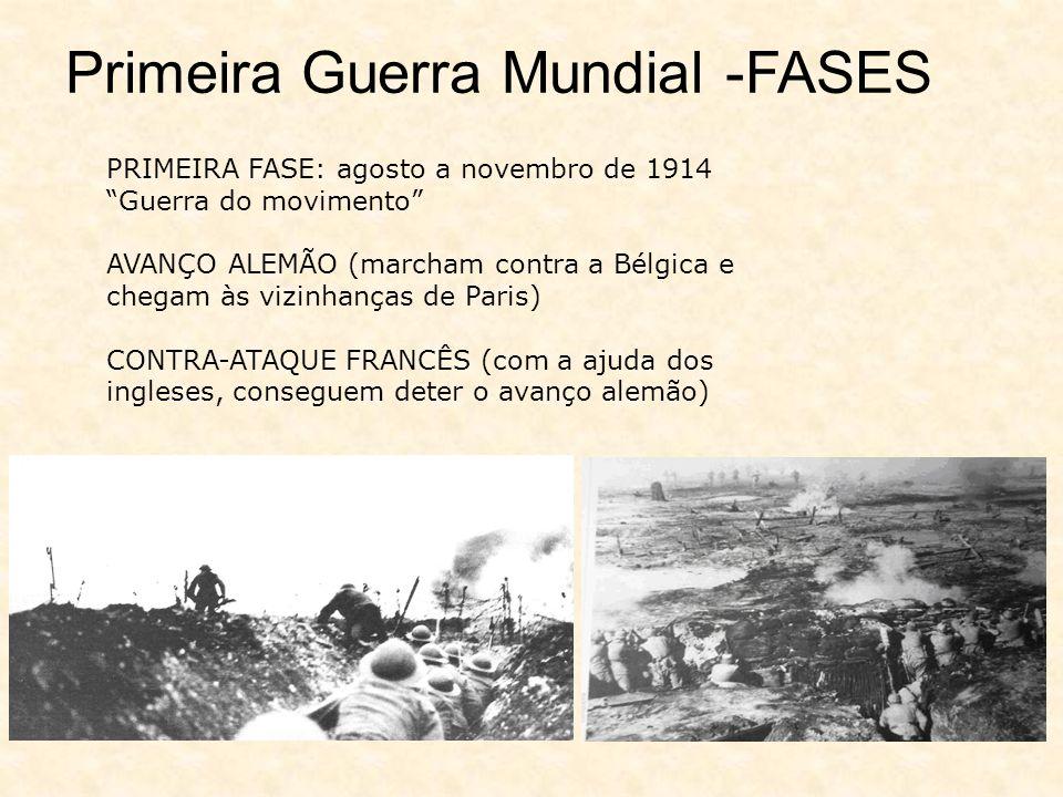 PRIMEIRA FASE: agosto a novembro de 1914 Guerra do movimento AVANÇO ALEMÃO (marcham contra a Bélgica e chegam às vizinhanças de Paris) CONTRA-ATAQUE FRANCÊS (com a ajuda dos ingleses, conseguem deter o avanço alemão) Primeira Guerra Mundial -FASES