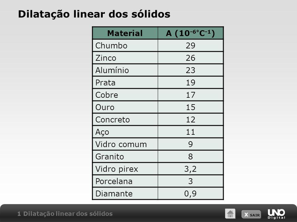 X SAIR Dilatação linear dos sólidos 1 Dilatação linear dos sólidos MaterialA (10 -6° C -1 ) Chumbo29 Zinco26 Alumínio23 Prata19 Cobre17 Ouro15 Concret