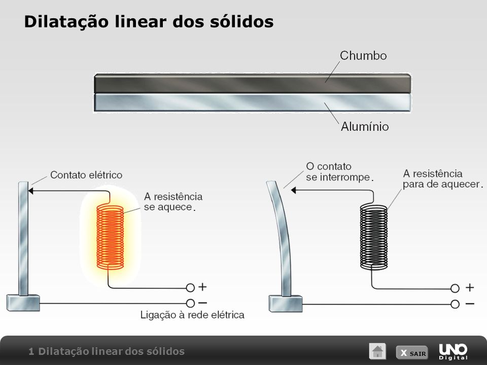 X SAIR Dilatação linear dos sólidos 1 Dilatação linear dos sólidos...