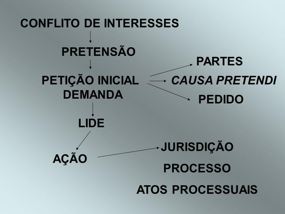 CONFLITO DE INTERESSES PRETENSÃO PETIÇÃO INICIAL DEMANDA PARTES CAUSA PRETENDI PEDIDO LIDE AÇÃO JURISDIÇÃO PROCESSO ATOS PROCESSUAIS