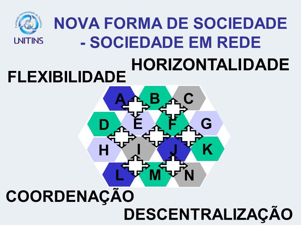 NOVA FORMA DE SOCIEDADE - SOCIEDADE EM REDE A E H D L C G B F I J K M N FLEXIBILIDADE COORDENAÇÃO DESCENTRALIZAÇÃO HORIZONTALIDADE