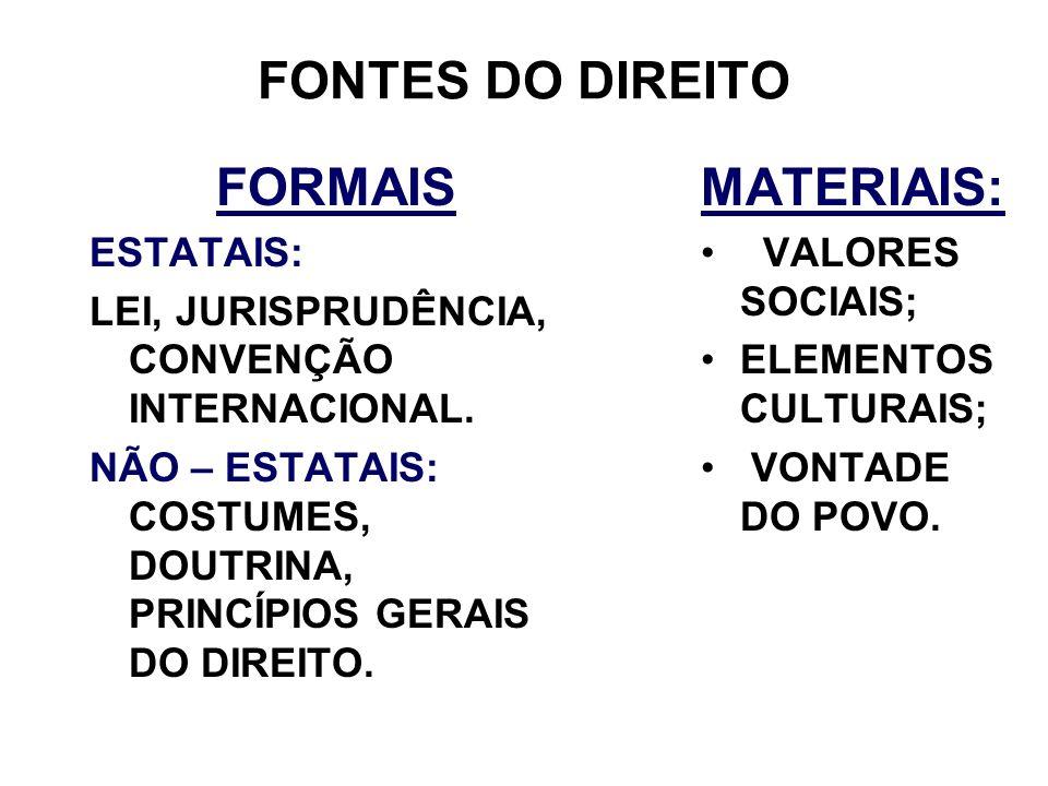 FONTES DO DIREITO FORMAIS ESTATAIS: LEI, JURISPRUDÊNCIA, CONVENÇÃO INTERNACIONAL. NÃO – ESTATAIS: COSTUMES, DOUTRINA, PRINCÍPIOS GERAIS DO DIREITO. MA