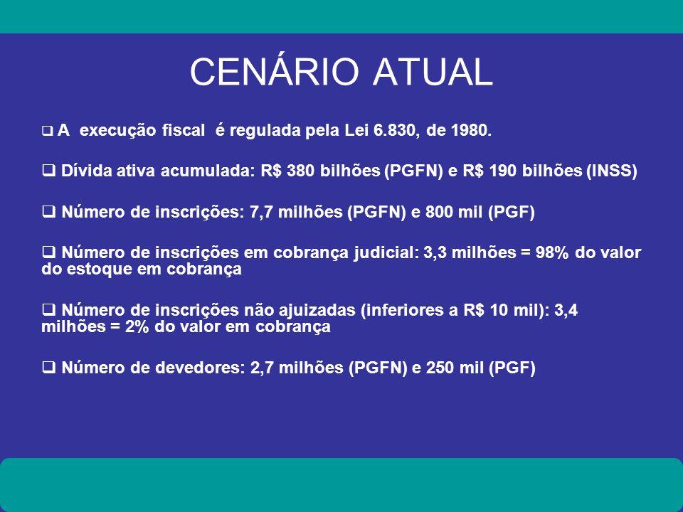 CENÁRIO ATUAL A execução fiscal é regulada pela Lei 6.830, de 1980. Dívida ativa acumulada: R$ 380 bilhões (PGFN) e R$ 190 bilhões (INSS) Número de in