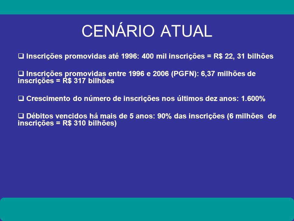 CENÁRIO ATUAL Inscrições promovidas até 1996: 400 mil inscrições = R$ 22, 31 bilhões Inscrições promovidas entre 1996 e 2006 (PGFN): 6,37 milhões de i