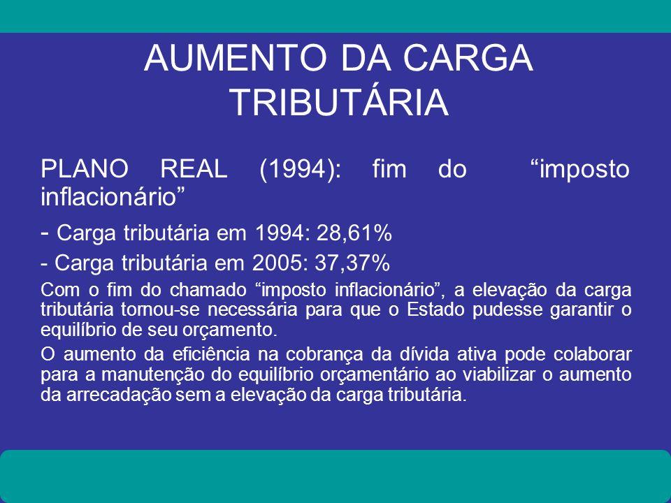 AUMENTO DA CARGA TRIBUTÁRIA PLANO REAL (1994): fim do imposto inflacionário - Carga tributária em 1994: 28,61% - Carga tributária em 2005: 37,37% Com