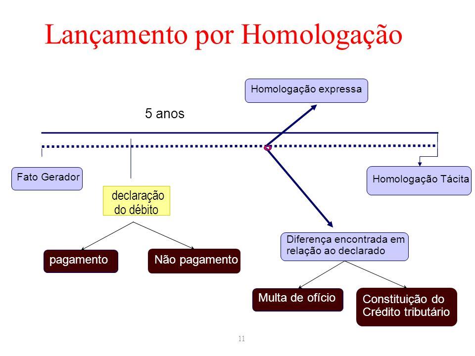 11 Lançamento por Homologação Fato Gerador 5 anos Homologação Tácita declaração do débito Diferença encontrada em relação ao declarado Multa de ofício