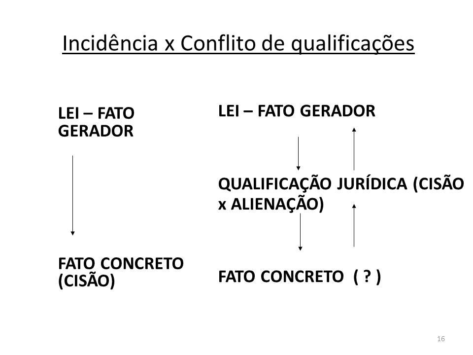 16 Incidência x Conflito de qualificações LEI – FATO GERADOR FATO CONCRETO (CISÃO) LEI – FATO GERADOR QUALIFICAÇÃO JURÍDICA (CISÃO x ALIENAÇÃO) FATO C