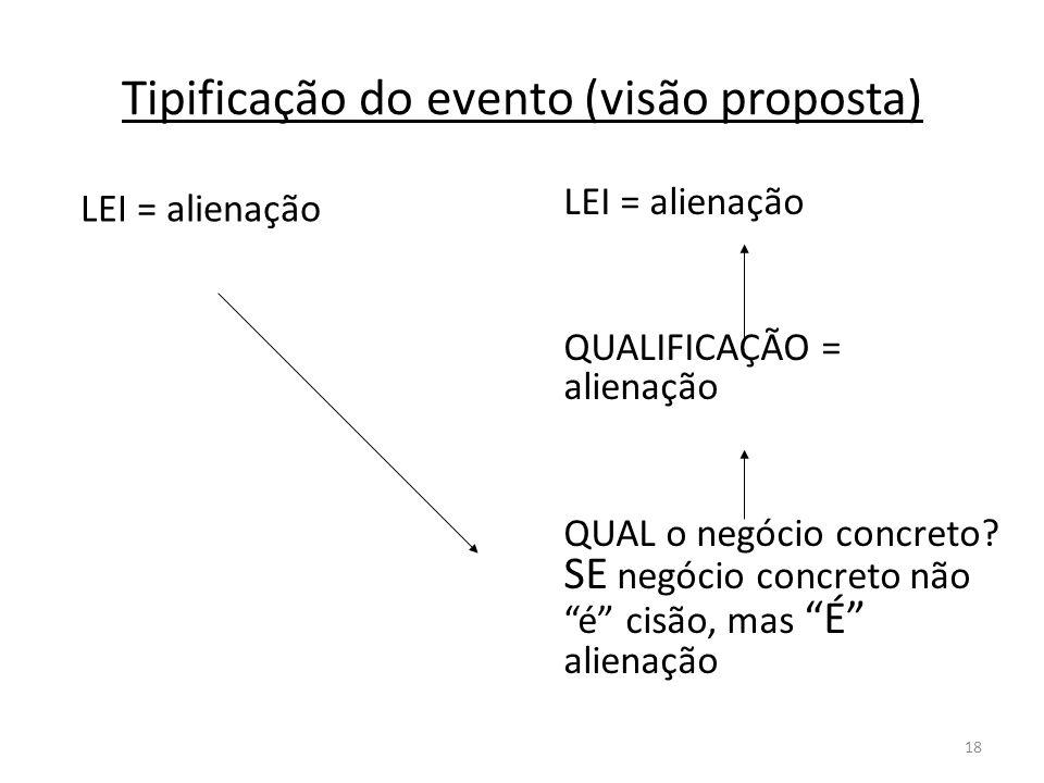 18 Tipificação do evento (visão proposta) LEI = alienação LEI = alienação QUALIFICAÇÃO = alienação QUAL o negócio concreto? SE negócio concreto não é