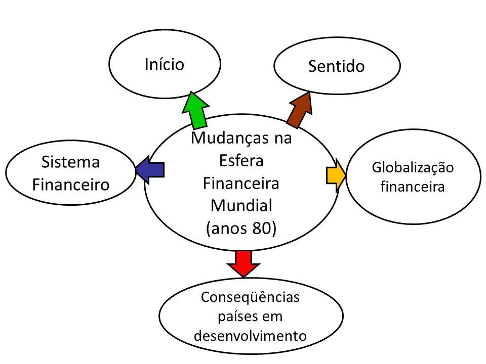 Mudanças na Esfera Financeira Mundial (anos 80) Início Sistema Financeiro Sentido Globalização financeira Conseqüências países em desenvolvimento