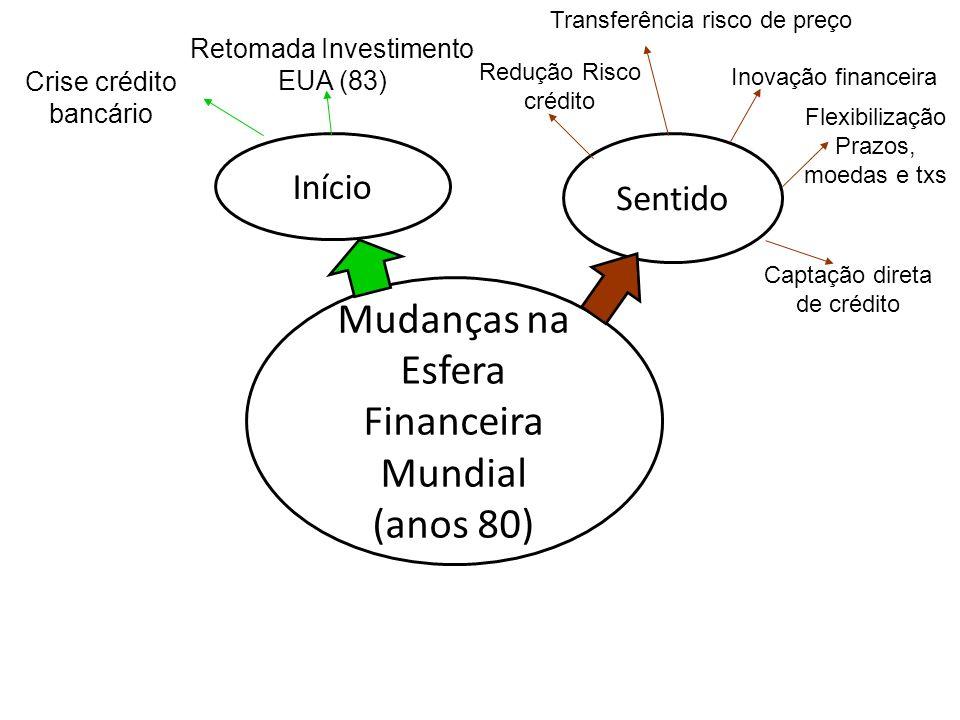 Mudanças na Esfera Financeira Mundial (anos 80) Sentido Início Retomada Investimento EUA (83) Transferência risco de preço Redução Risco crédito Inova