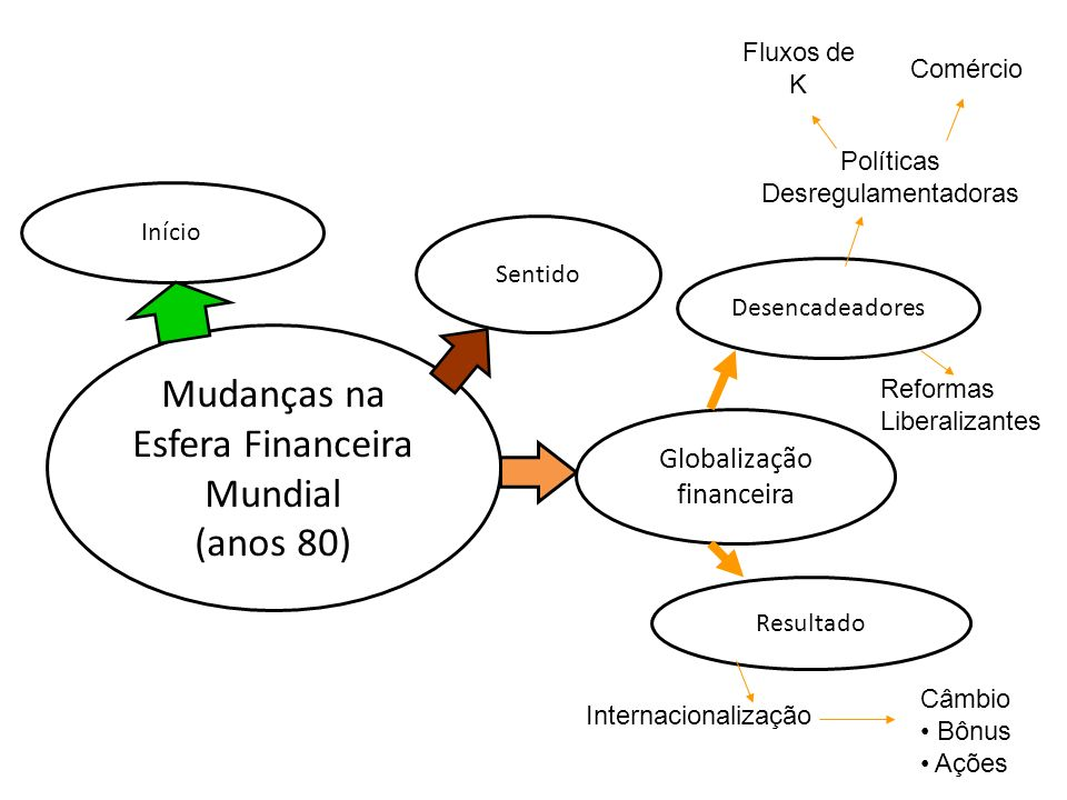 Mudanças na Esfera Financeira Mundial (anos 80) Globalização financeira Desencadeadores Políticas Desregulamentadoras Fluxos de K Comércio Sentido Iní
