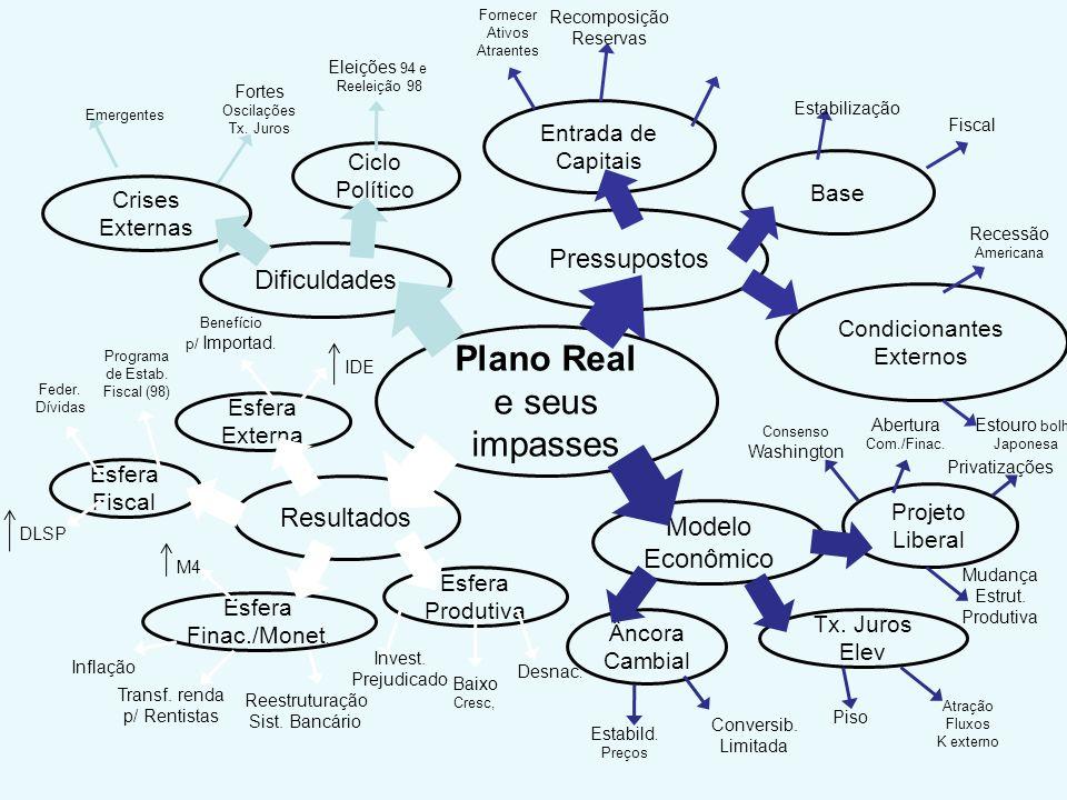 Esfera Produtiva Entrada de Capitais Modelo Econômico Resultados Dificuldades Pressupostos Plano Real e seus impasses Esfera Externa Esfera Finac./Mon