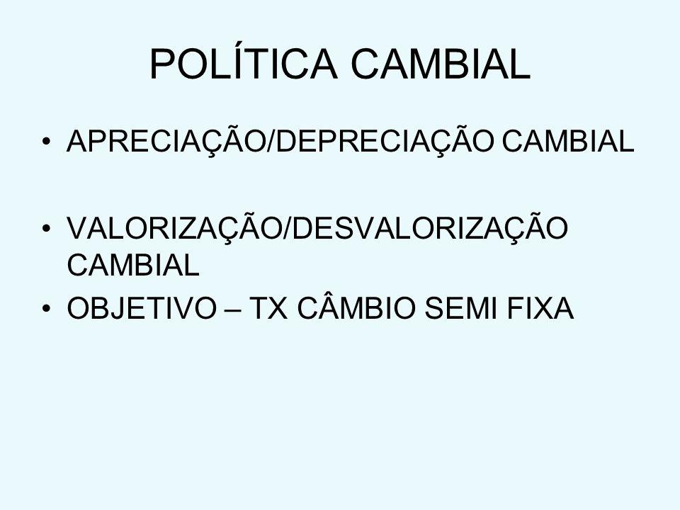 POLÍTICA CAMBIAL APRECIAÇÃO/DEPRECIAÇÃO CAMBIAL VALORIZAÇÃO/DESVALORIZAÇÃO CAMBIAL OBJETIVO – TX CÂMBIO SEMI FIXA
