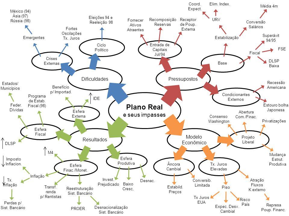 Esfera Produtiva Entrada de Capitais Jul/94 Modelo Econômico Resultados DificuldadesPressupostos Plano Real e seus impasses Esfera Externa Esfera Fina