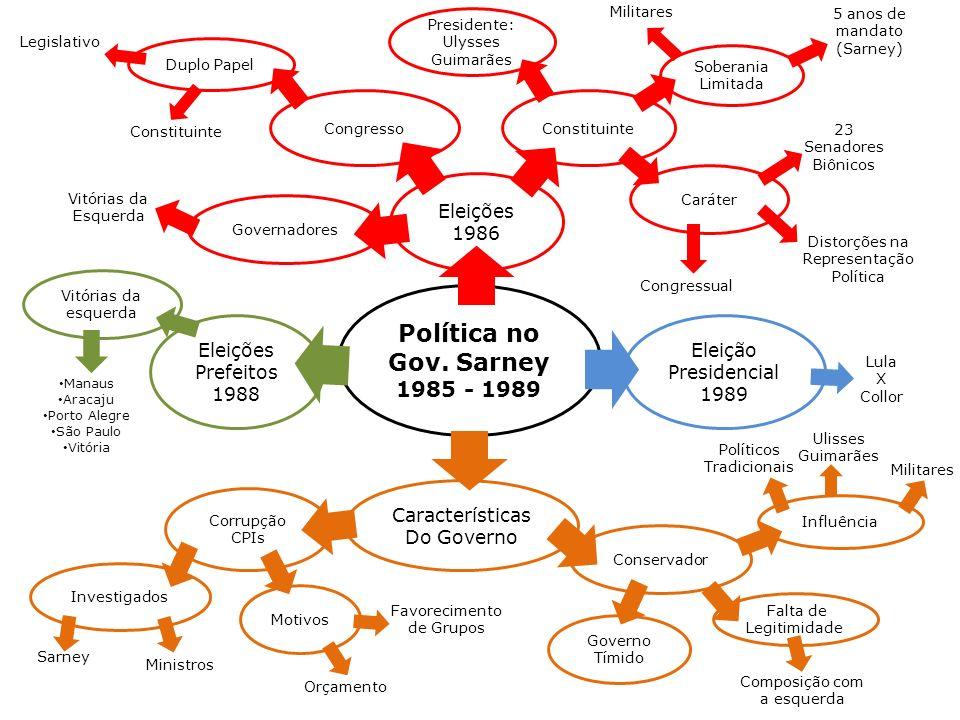 Motivos Vitórias da esquerda Política no Gov. Sarney 1985 - 1989 Eleições 1986 Eleições Prefeitos 1988 Características Do Governo Congresso Presidente