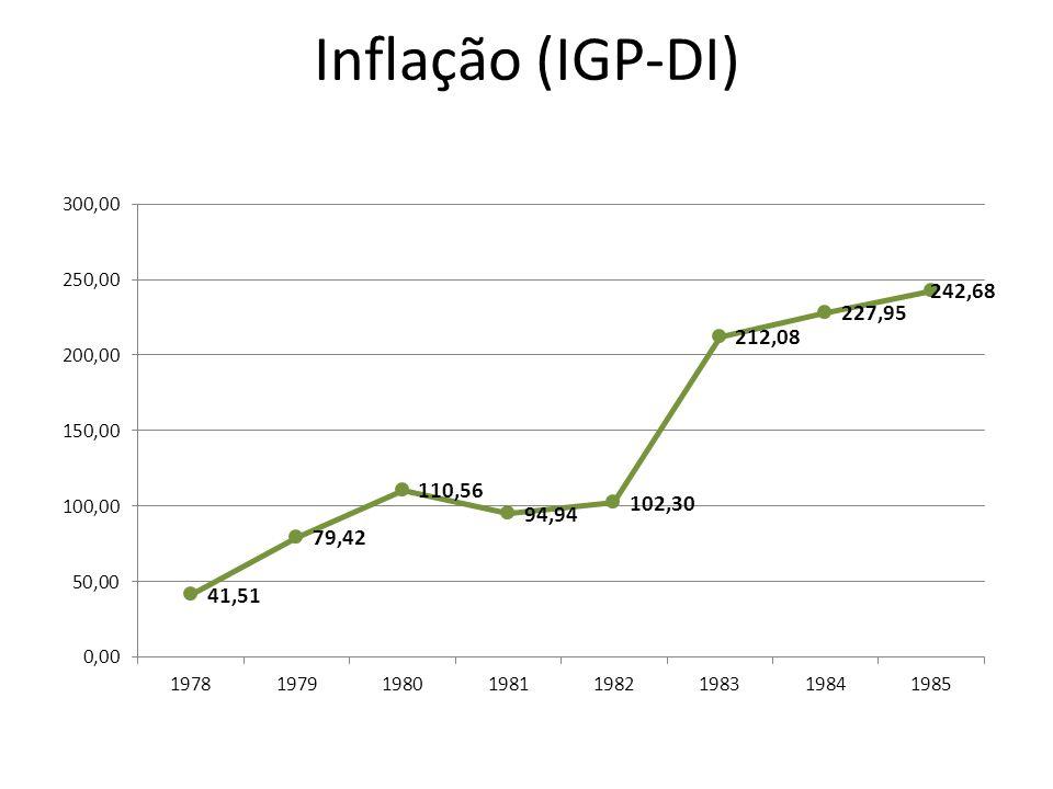 Inflação (IGP-DI)