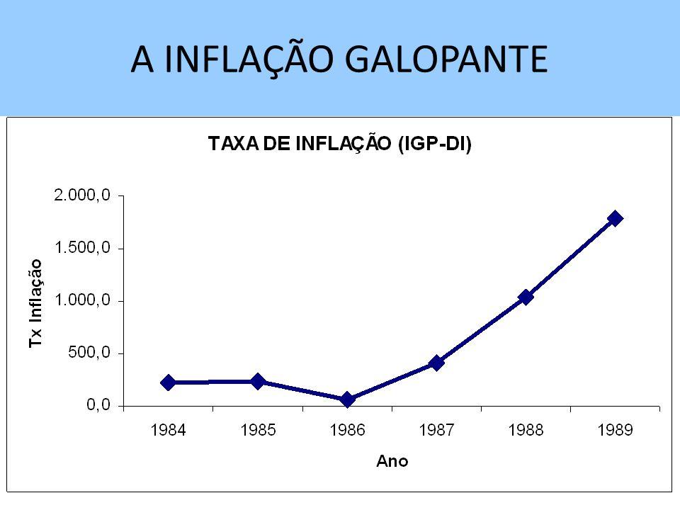 A INFLAÇÃO GALOPANTE