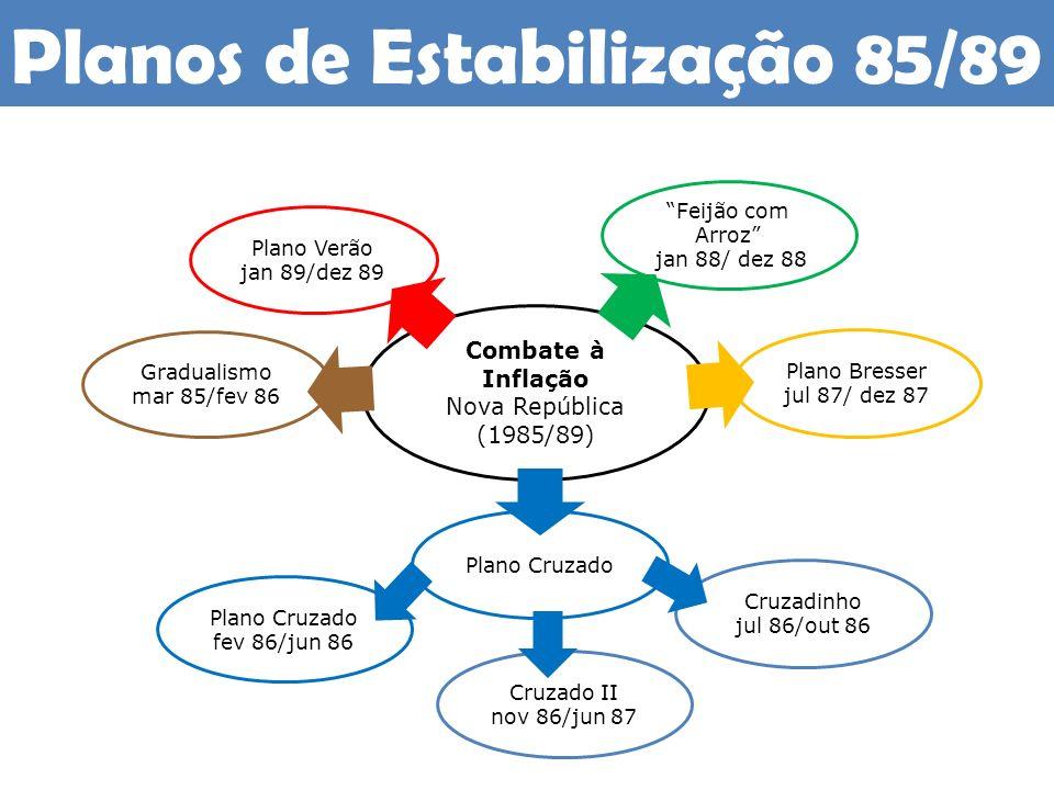 Planos de Estabilização 85/89 Combate à Inflação Nova República (1985/89) Gradualismo mar 85/fev 86 Plano Cruzado fev 86/jun 86 Plano Bresser jul 87/