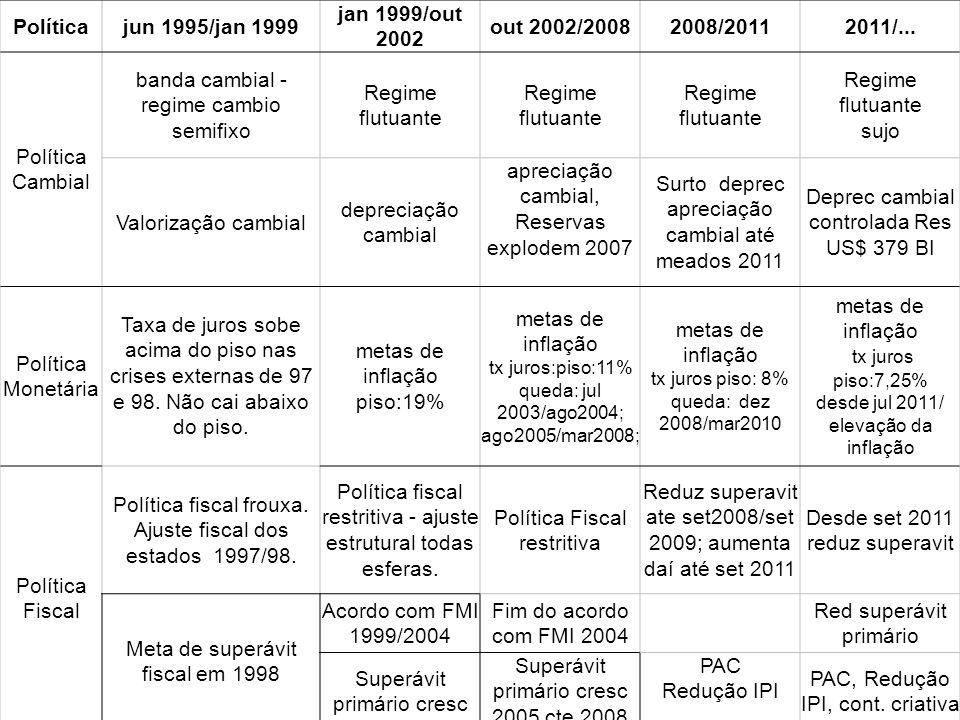 Políticajun 1995/jan 1999 jan 1999/out 2002 out 2002/20082008/20112011/... Política Cambial banda cambial - regime cambio semifixo Regime flutuante su