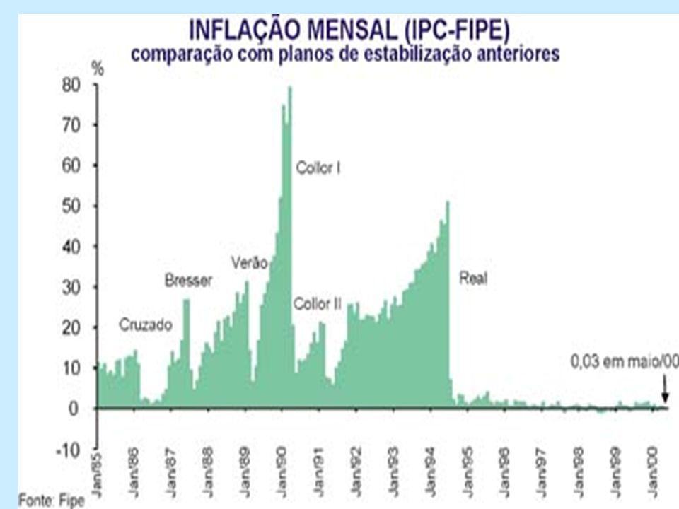 Jurídicas Econômicas Moeda Indexada URV mar/jun 94 Preços Contratos Salários e Benef.