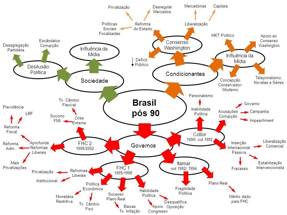 Brasil pós 90 Condicionantes Sociedade Governos Desilusão Política Influência da Mídia Desagregação Partidária Escândalos Corrupção Influência da Mídi