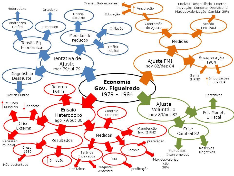 Economia Gov. Figueiredo 1979 - 1984 Ajuste FMI nov 82/dez 84 Ajuste Voluntário nov 80/out 82 Ensaio Heterodoxo ago 79/out 80 Tentativa de Ajuste mar