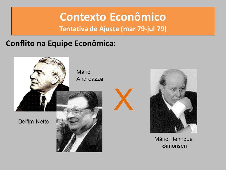 Contexto Econômico Tentativa de Ajuste (mar 79-jul 79) Conflito na Equipe Econômica: X Mário Andreazza Delfim Netto Mário Henrique Simonsen