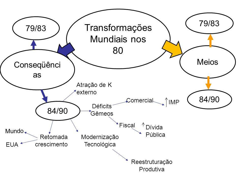 Transformações Mundiais nos 80 Meios Conseqüênci as 79/83 84/90 79/83 84/90 Atração de K externo Retomada crescimento Modernização Tecnológica Déficit