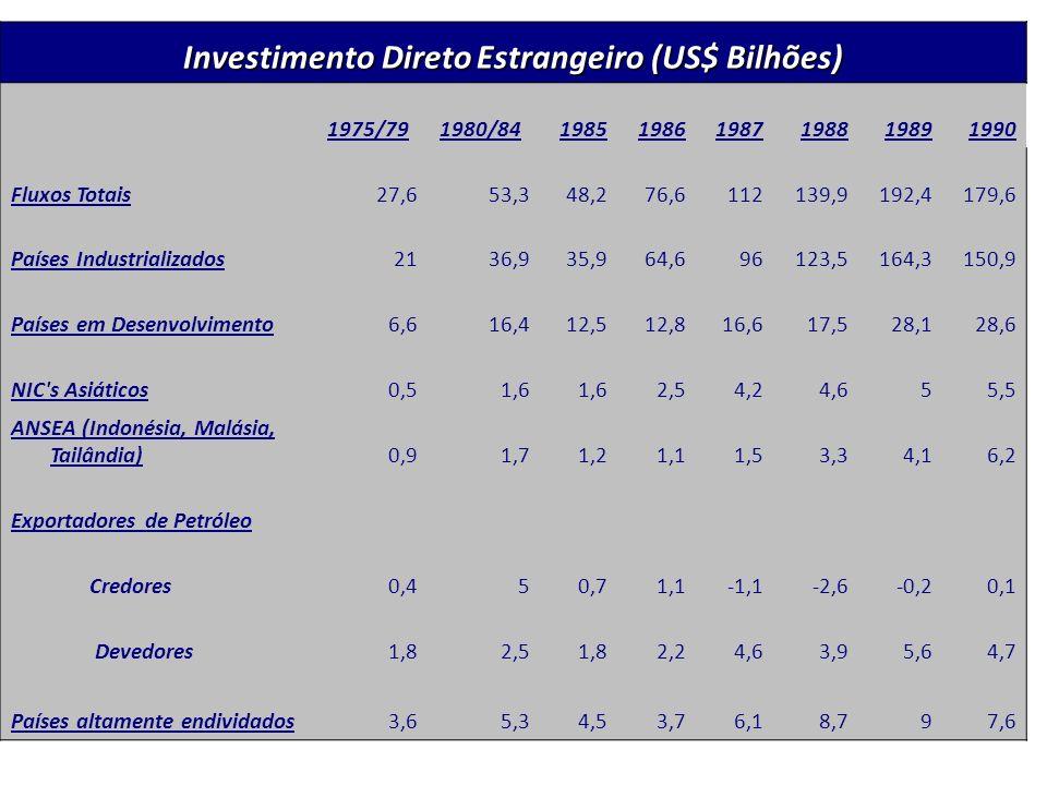 Investimento Direto Estrangeiro (US$ Bilhões) 1975/791980/84198519861987198819891990 Fluxos Totais27,653,348,276,6112139,9192,4179,6 Países Industrial