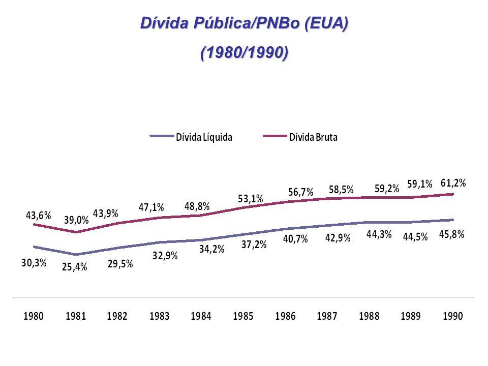 Dívida Pública/PNBo (EUA) (1980/1990)