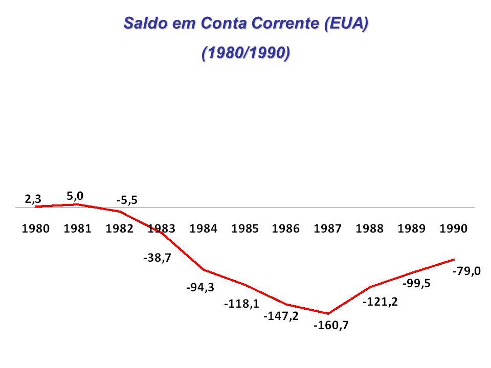Saldo em Conta Corrente (EUA) (1980/1990)