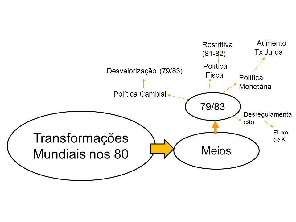 Transformações Mundiais nos 80 Meios 79/83 Política Fiscal Política Monetária Política Cambial Desvalorização (79/83) Desregulamenta ção Restritiva (8